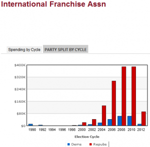 International Franchise Association PAC Donations